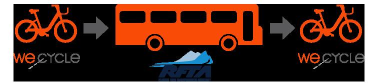 Bike Bus Bike: WE-cycle and RFTA